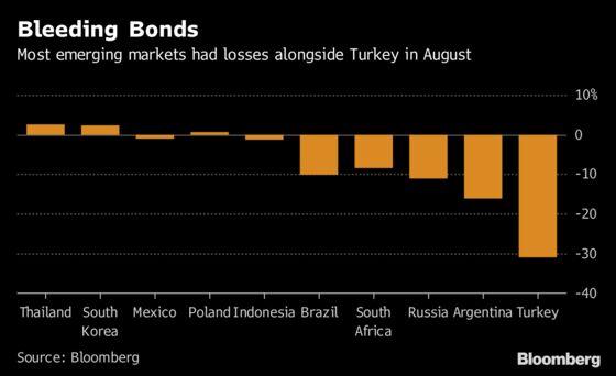 Turkey Puts Pimco and BlackRock on Wounded EM Bond-Fund List