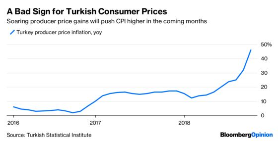 Lira Develops an Immunity to Turkish Inflation