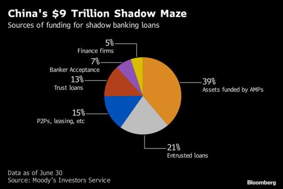 A Guide to China's $9 Trillion Shadow-Banking Maze
