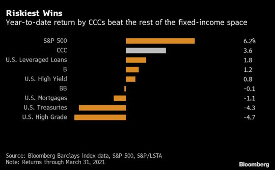 Riskiest U.S. Junk Bonds Are Outperforming Just About Everything