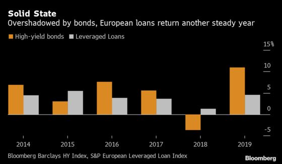 Credit Trouble Puts Risky-Loan Buyers on Alert for 2020