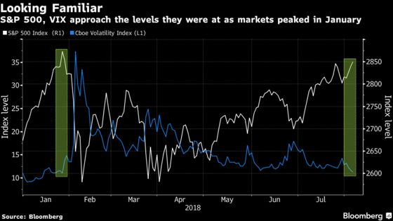 S&P 500 Index Pulls Within 1% of Regaining January Peak: Chart