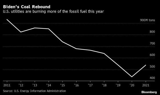 U.S. Coal Use Is Rebounding Under Biden Like It Never Did With Trump