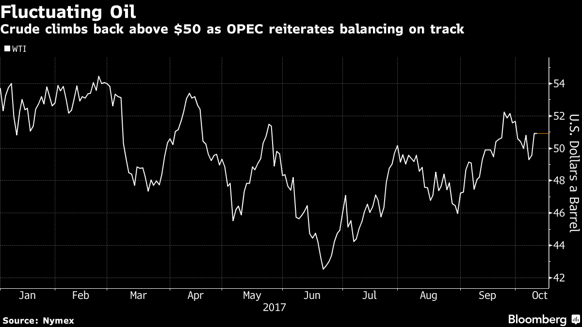 Oil Holds Gains Near $51 as OPEC Reiterates Balancing on Track