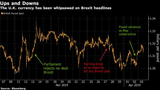 Pound Investors Skeptical May and Corbyn Will Dispel Brexit Fog