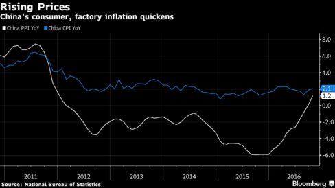 China Consumer Inflation Picks Up, Driven by Higher Food Prices