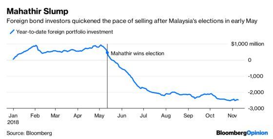 Malaysia's Market Calm Rests on Sticky Foundations