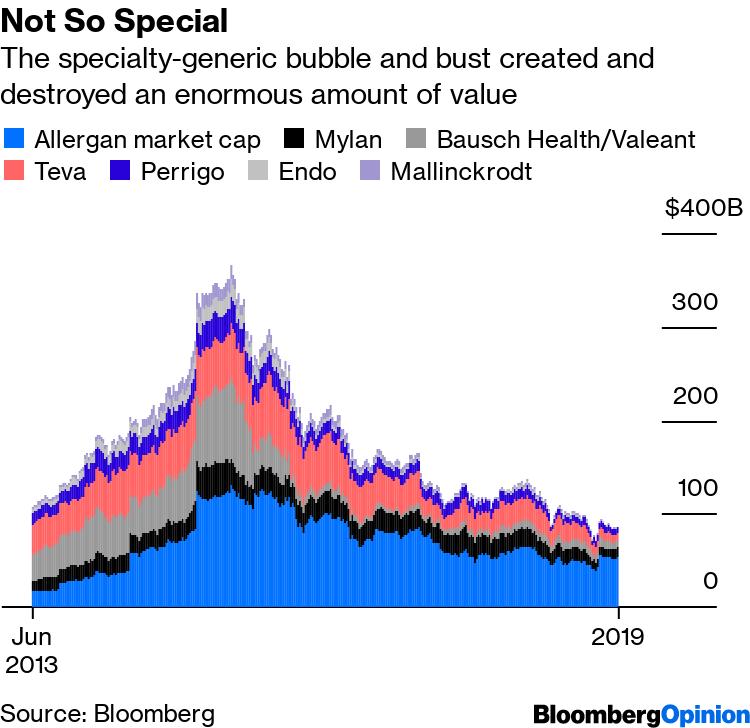 Mallinckrodt Opioid Stock Slump Erases Specialty Pharma