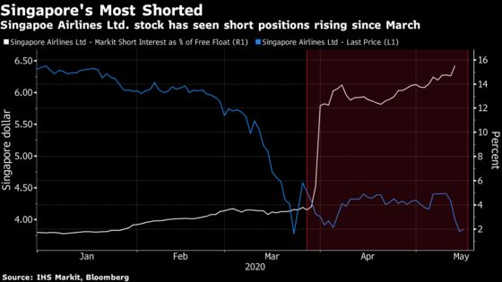 Singapore Airlines Is Now Most Shorted Stock in City-State