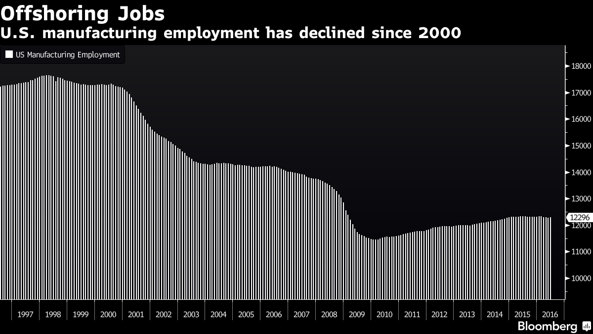 The Us Has Lost About 5 Million Manufacturing Jobs Since Trade With China Accelerated Around