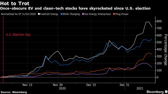 No-Name Clean Tech Firms Are Turning Into Billion-Dollar Bets