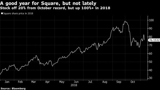 Square Analysts Love Revenue Growth But Valuation Poses Risks