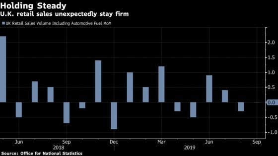 U.K. Retail Sales Hold Firm as Threat of No-Deal Brexit Looms