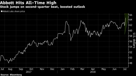 Abbott Labs Rallies to Record Despite Strong Dollar