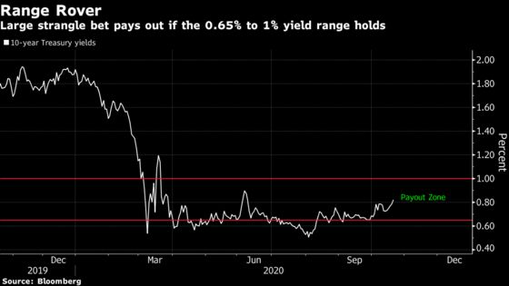 Treasury Volatility Bet Is Paying Off as Blue Wave Hopes Fade