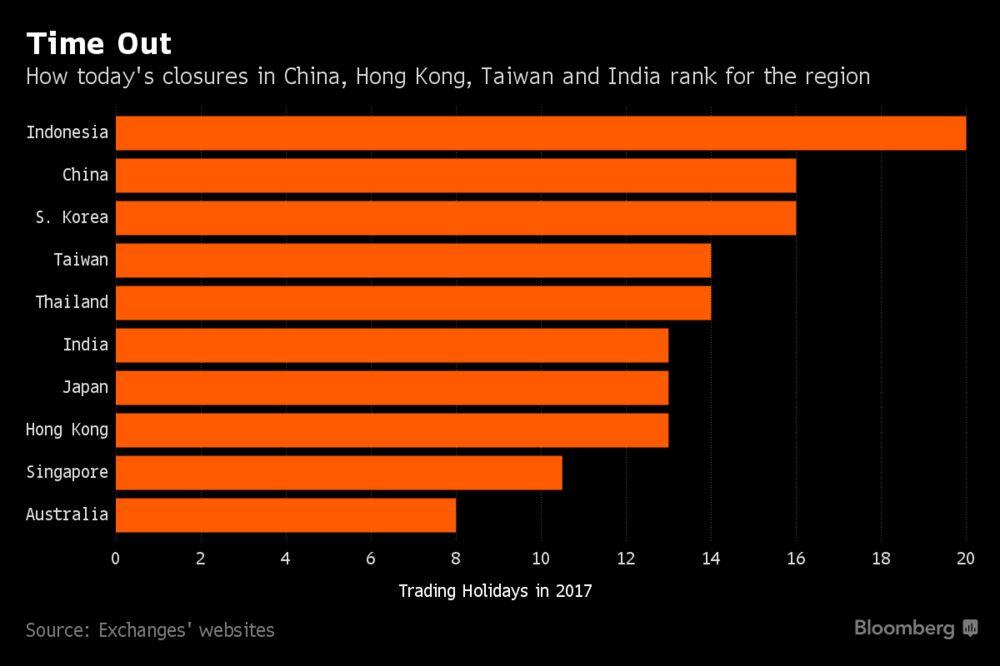 Азиатские акции снижаются по мере роста иены; осси снижается