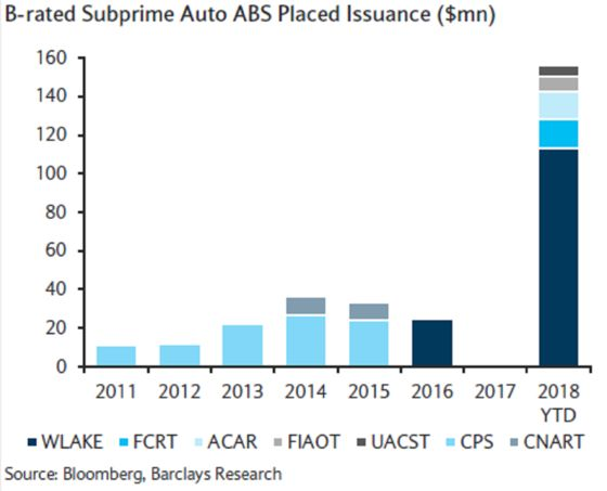 Riskiest Subprime Auto Bond Sales Are Headed for a Record Year