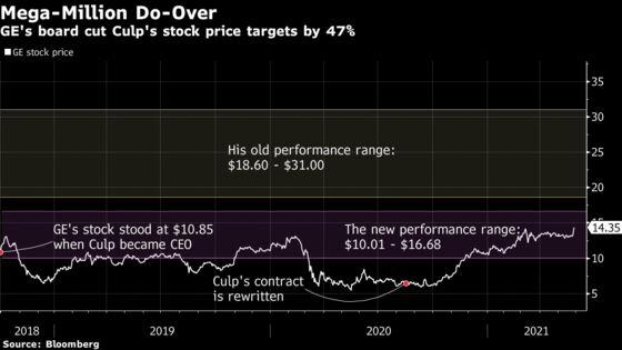 Contract Tweak Saves CEO Culp's $124 Million Haul at GE