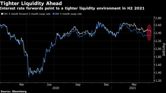 China's Bonds Are Near Pressure Points as Liquidity Tightens