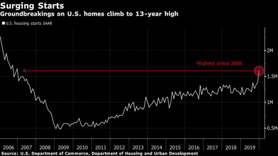 U.S. Housing Starts Surged Last Month to Highest in 13 Years