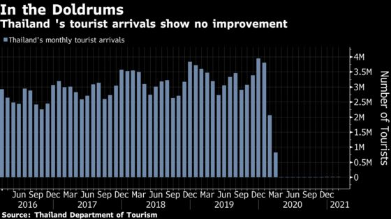 Asia's Worst-Performing Currency Takes a Hit From Tourism's Wipeout