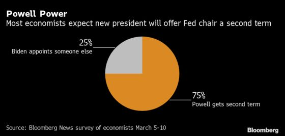 Fed's Dot Plot May Back Up Powell's Patience: Decision-Day Guide