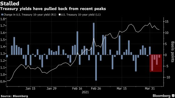 Treasury Bears Eye Tax Talks as Trigger for Yields to Rise Again