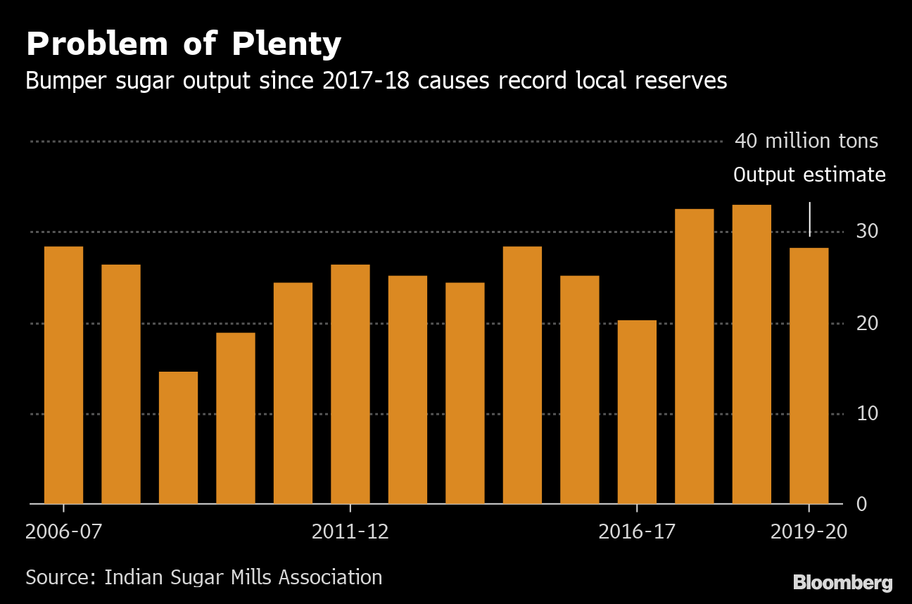 India Considers More Sugar Export Subsidies to Cut Reserves - Bloomberg