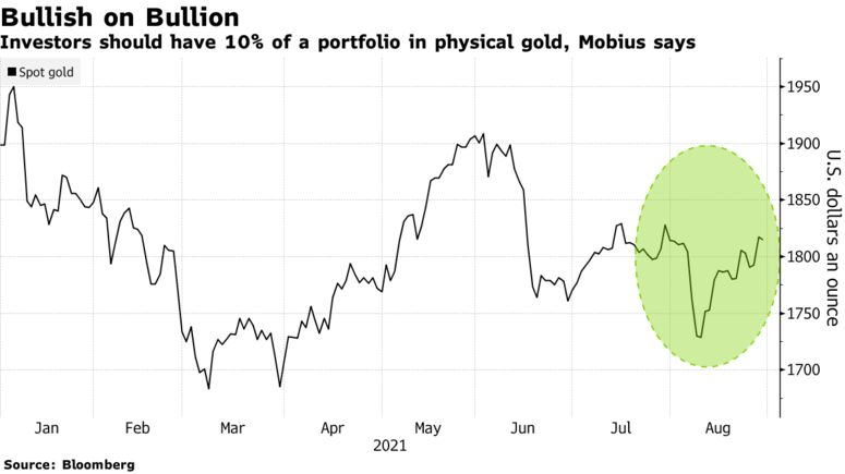 Investors should have 10% of a portfolio in physical gold, Mobius says