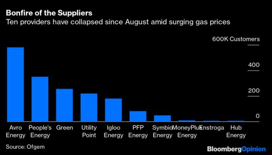 There's a Shade of Evergrande in the U.K.Energy Crisis
