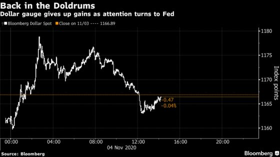 Dollar Drops as Tight Election Shifts Spotlight Back on the Fed