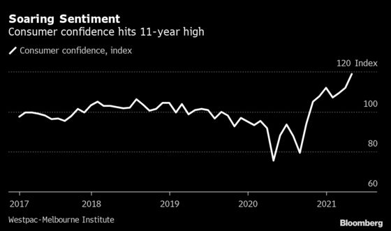 Australia Households to Spur Growth as Sentiment at 11-Year High