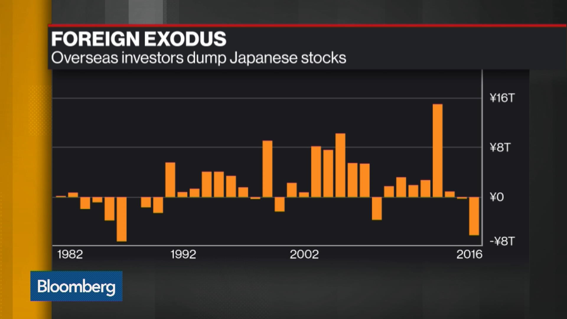 Global Money Flees Japanese Stocks