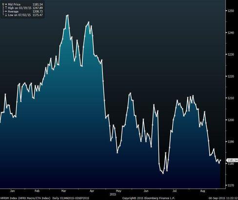 HFRX Macro/CTA Index
