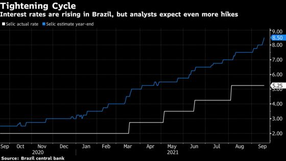 Brazil Readies Another 100 Basis-Point Rate Hike: Decision Guide
