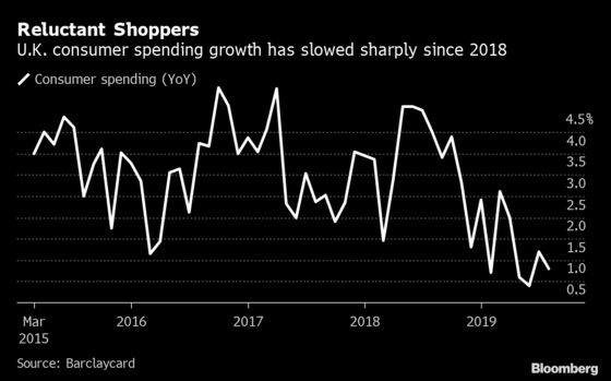 Trade-War Damage Piles Weight of Global Economy on Consumers