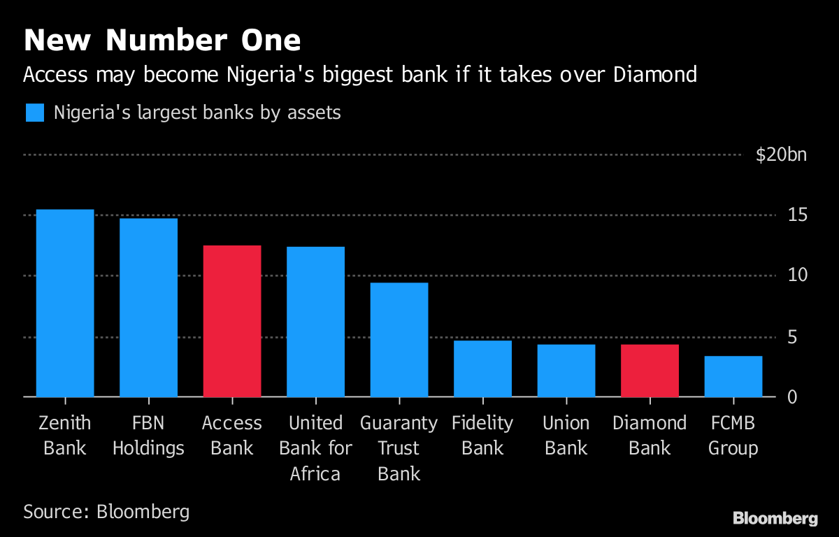 Nigeria S Access Bank To Take Over Carlyle Backed Diamond Bank