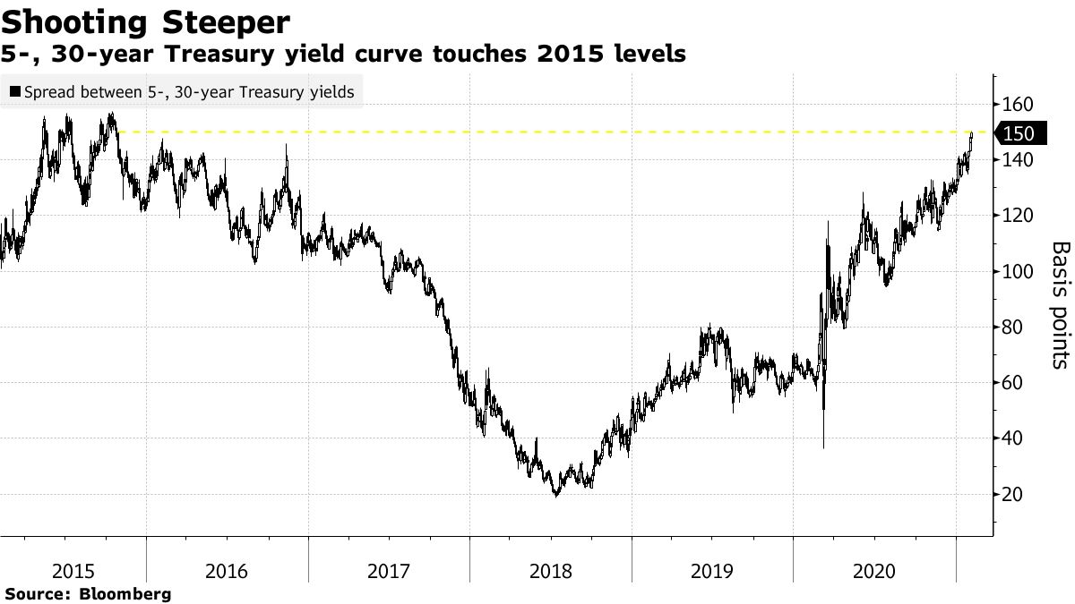 5-, 30-year Treasury yield curve touches 2015 levels