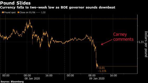 Pound Slides After Carney Sounds Downbeat on Brexit Rebound