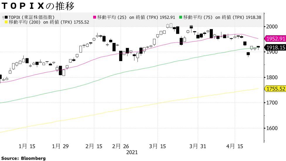 日本株は反発、緊急事態宣言で悪材料出尽くし-陸運や空運高い - Bloomberg