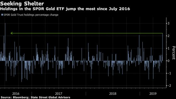 Investors Stampede Into Gold as Top ETF Jumps Most Since `16