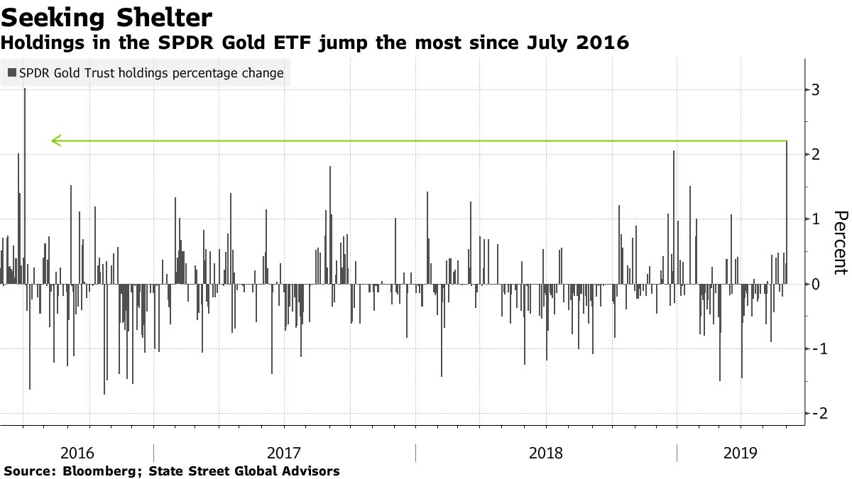 Holdings in the SPDR Gold ETF jump the most since July 2016