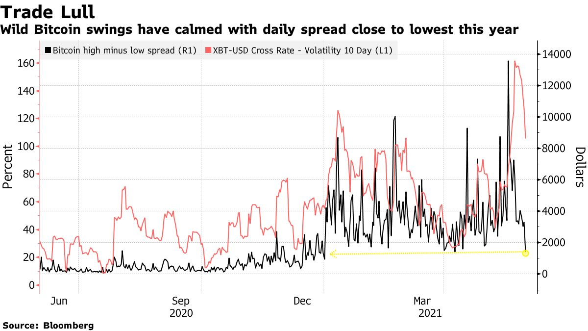 Wild Bitcoin swings have calmed with daily spread close to lowest this year