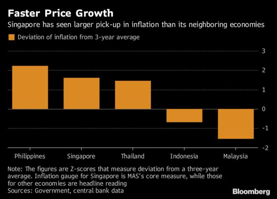 Stubbornly Strong Singapore Dollar Signals Inflation Battle