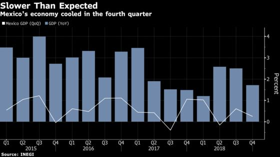 Mexico Economy Slowed in Fourth Quarter Amid December Headwinds