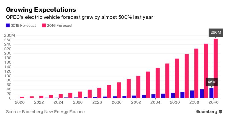 ОПЕК увеличила прогноз роста числа электромобилей почти на 500%