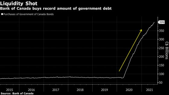 Investors Brace for Another Bank of Canada Bond Taper: Decision Guide