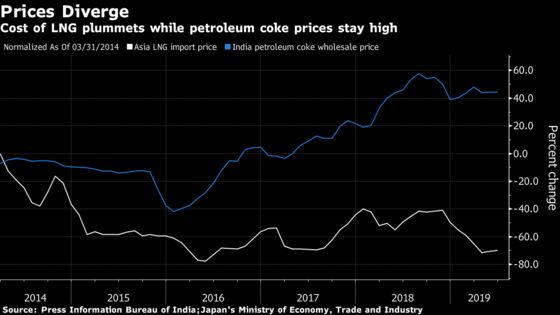 A $4 Billion Bet by Asia's Richest Man Is Hurt by Too Much Gas