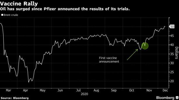 El petróleo ha aumentado desde que Pfizer anunció los resultados de sus pruebas.