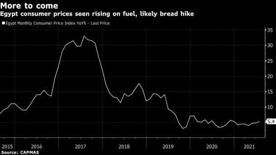 Egypt Inflation Rate at Highest This Year After Price Hikes